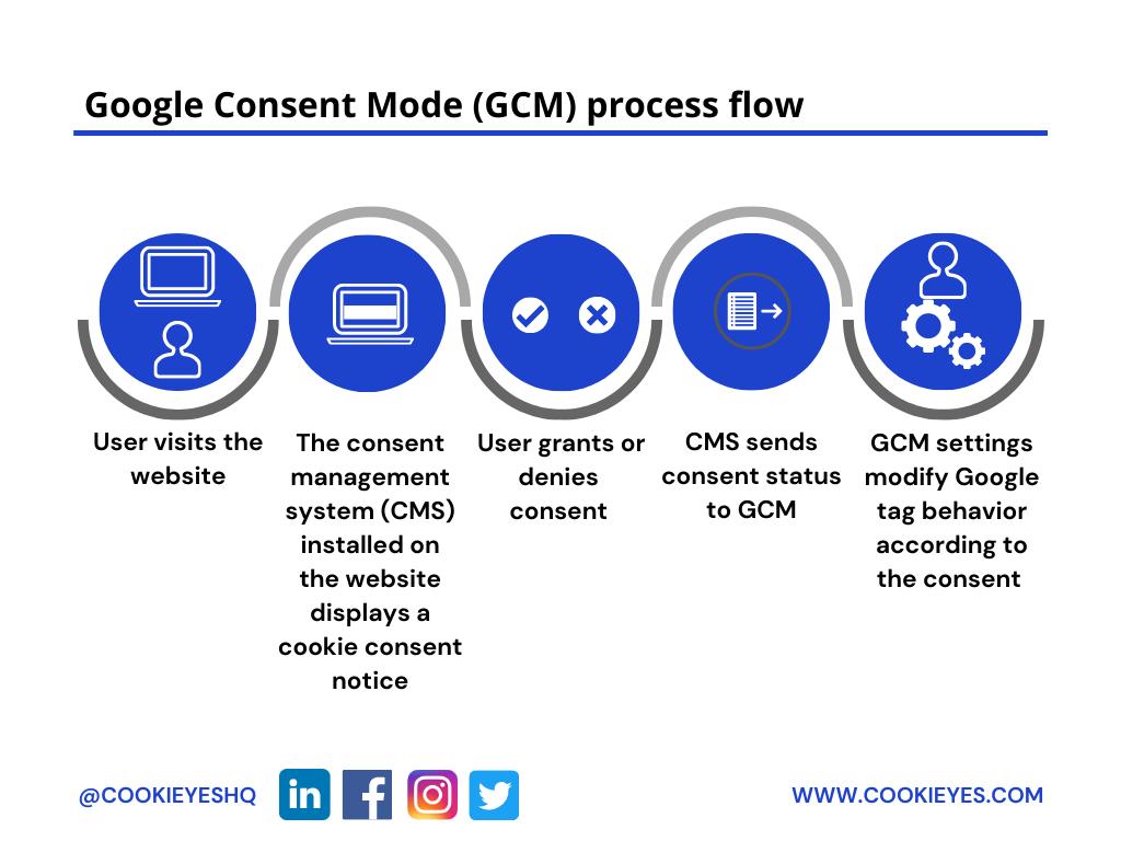 google consent mode