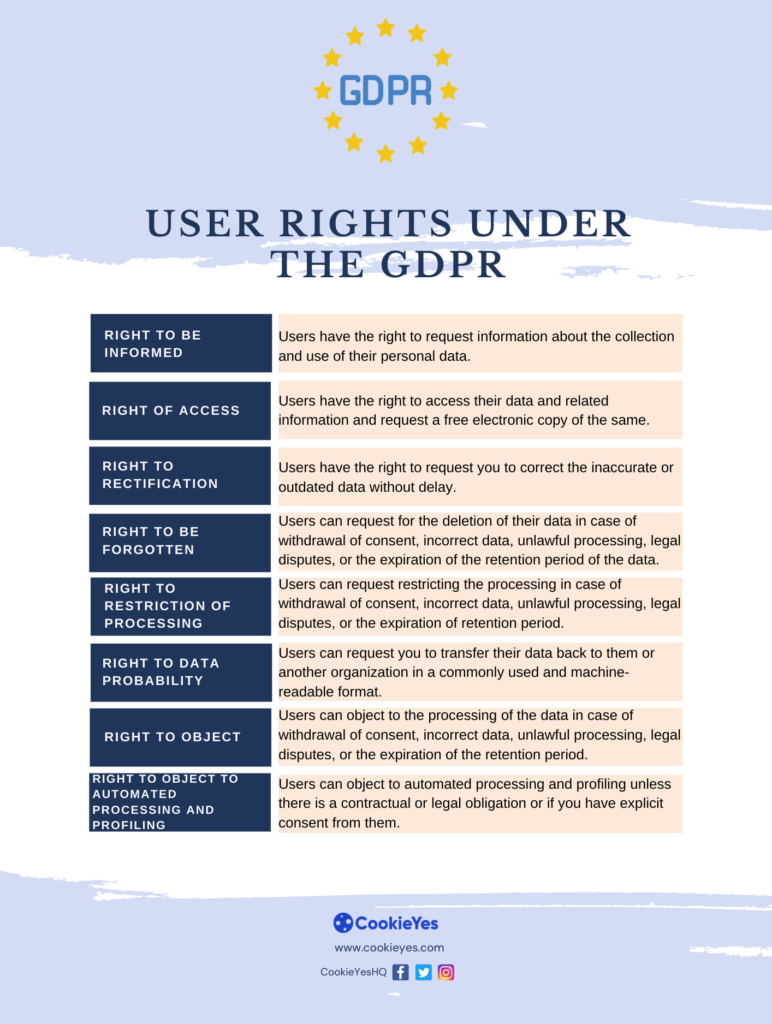 gdpr user rights - brexit