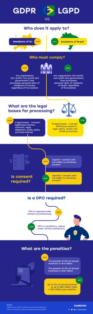 GDPR vs LGPD Brazil