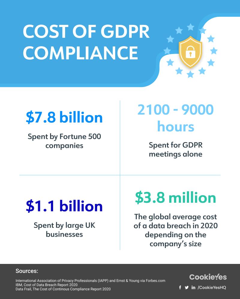 3 years of GDPR impact