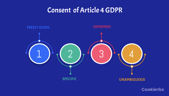 The key conditions of GDPR consent as defined in Article 4(11).